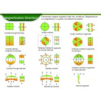magnetization Directions