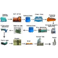 Best Strong Mineral Processing Equipment Kaolin Powder Processing Plant wholesale