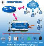 Best GSM RTU controller Remote IO Modbus S270 wholesale