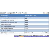 Popular grades redispersible polymer powder in india