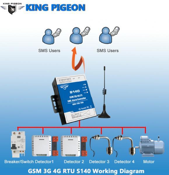 GSM 3G 4G RTU-S140