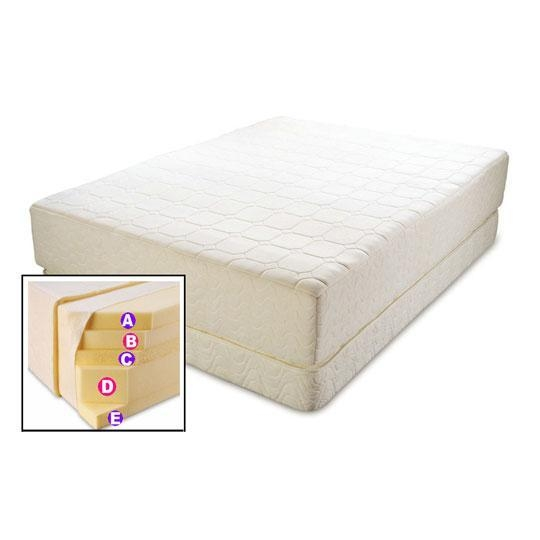 Details Of Modern 6 Layer Compressed High Density Memory Foam Mattress 42058047