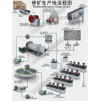 Best Tin Benefication Processing Flow Chart wholesale