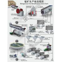 Best Manganese Ore Beneficiation Processing Flow Chart wholesale